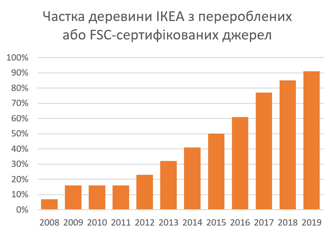 Proportion of wood used by Ikea which is either FSC-certified or recycled